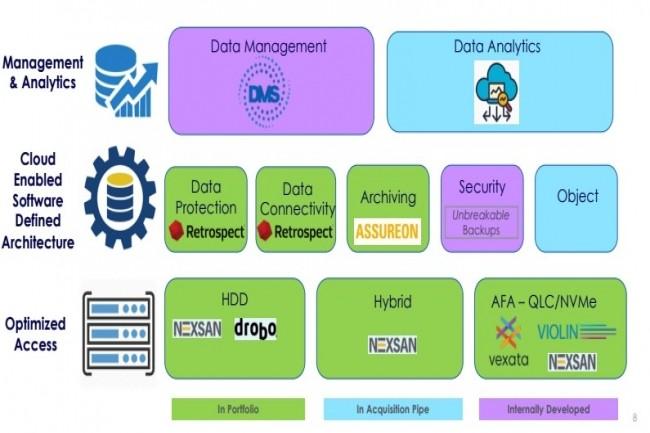 � Nous avons des API pour faciliter l'int�gration entre les solutions et proposons une console de gestion unique �, a assur� Mihir Shah, CEO de Storcentric lors d'un point sur l'IT Press Tour 2020 virtuel. (cr�dit : Storecentric)