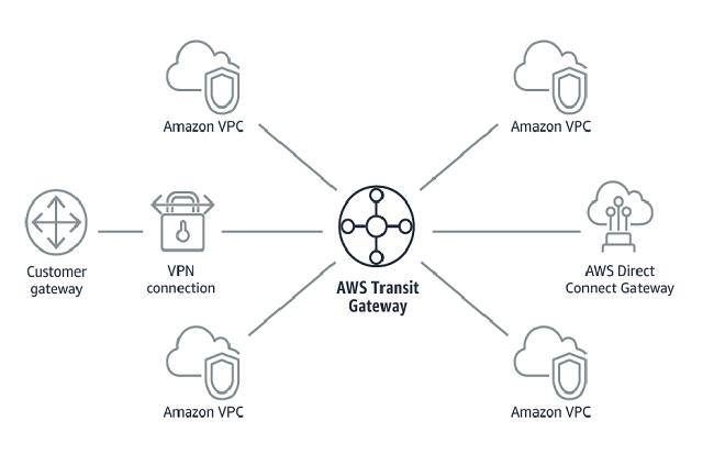 AWS améliore la connectivité SD-WAN-to-cloud avec Cisco, Aruba,Aristaet d'autres. (Crédit AWS)