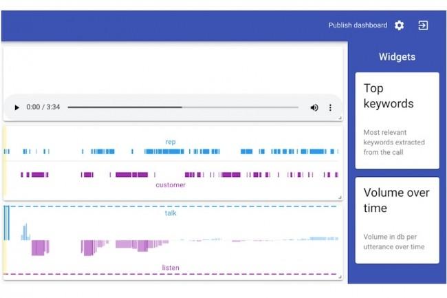 La technologie de Qurious.io combine la reconnaissance vocale, la détection des émotions et des tableaux de bord interactifs que Pega va intégrer dans son offre Customer Service. (Crédit : Qurious)