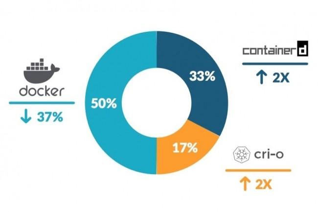 En 2020, Sysdig a constat� une nette croissance des plateformes containerd (pass�es de 18 � 33%) et CRI-O (de 4 � 17%), au d�triment de Docker. (Cr�dit : Sysdig)