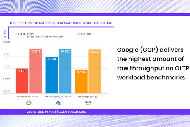 Selon la dernière étude de Cockroach Labs, GCP est le plus performant pour un usage transactionnel. (Crédit Cockroach Labs)