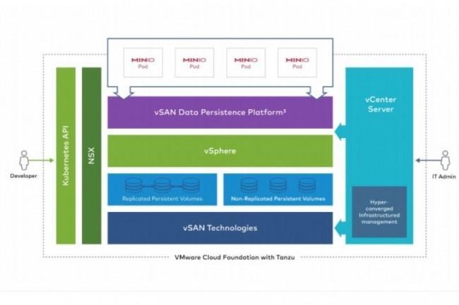 Avec VMware Cloud Foundation for Tanzu et Minio, les administrateurs peuvent en fait créer un pool de stockage cloud privé et multilocataire. (Crédit Minio)