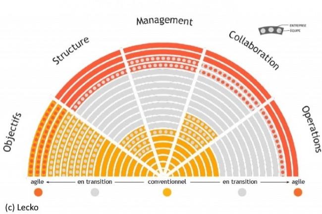 Un modèle conventionnel de gestion des objectifs nuit à l'agilité, comme le montre l'étude de Lecko et YouGov.