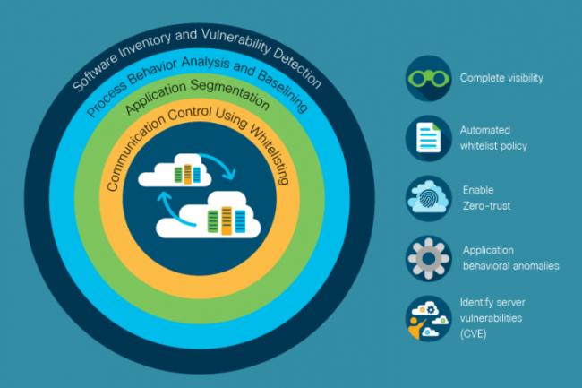 La plateforme AppDynamics s'étoffe avec l'ajout des outils sécurité de Cisco.