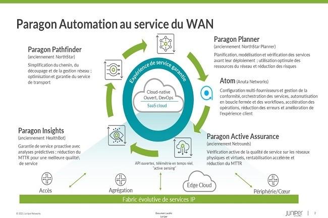 Les entreprises peuvent choisir les modules de la suite Paragon Automation dont ils ont besoin. (Crédit Juniper)