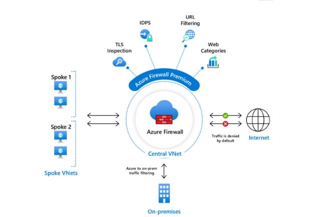 Microsoft a lancé en version preview son offre premium d'Azure Firewall. (Crédit Photo: Microsoft)