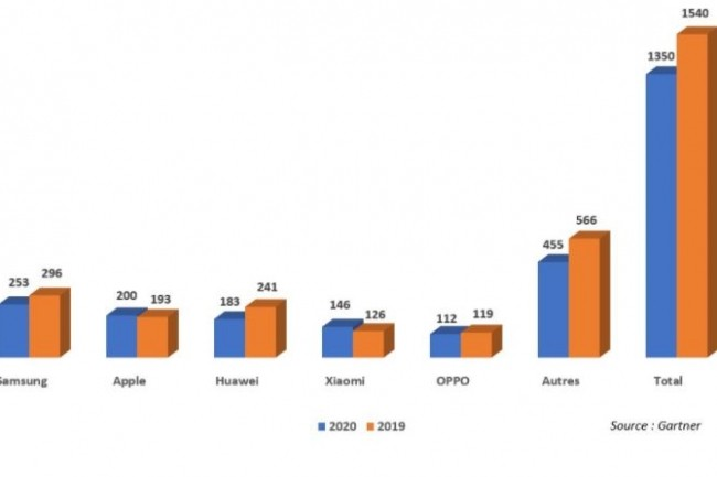 Evolution des ventes mondiales des fabricants de smartphones entre 2019 et 2020. (crédit : Gartner)