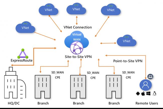 Azure Virtual WAN Hub fournit une connectivité de branche optimisée et automatisée aux services Azure. (Crédit Microsoft)