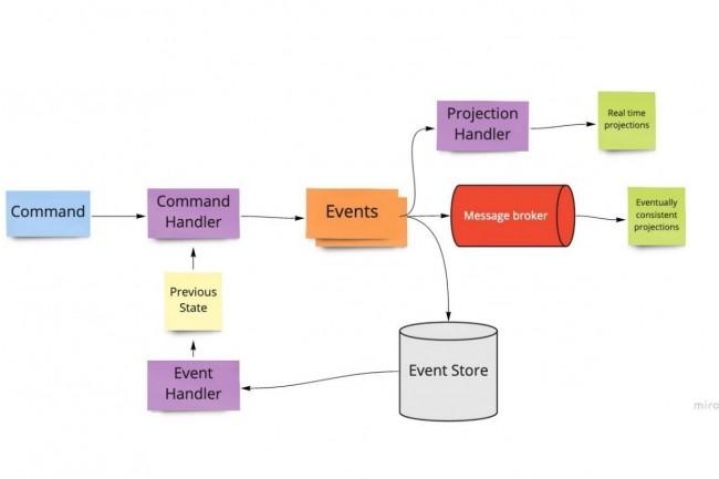 L'event sourcing sauvegarde la succession d'événements qui ont été déclenchés dans une application et permet d'en déduire l'état de l'application à un moment donné. (Crédit : Maif/OSS/Miro)