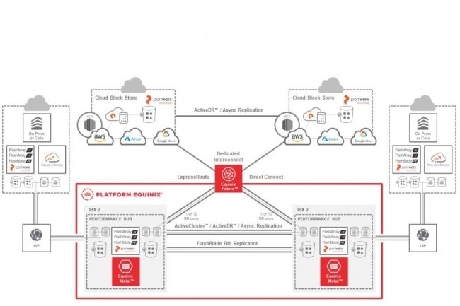 La plateforme Equinix fournit des serveurs dédiés Pure Storage à un seul locataire. (Equinix)
