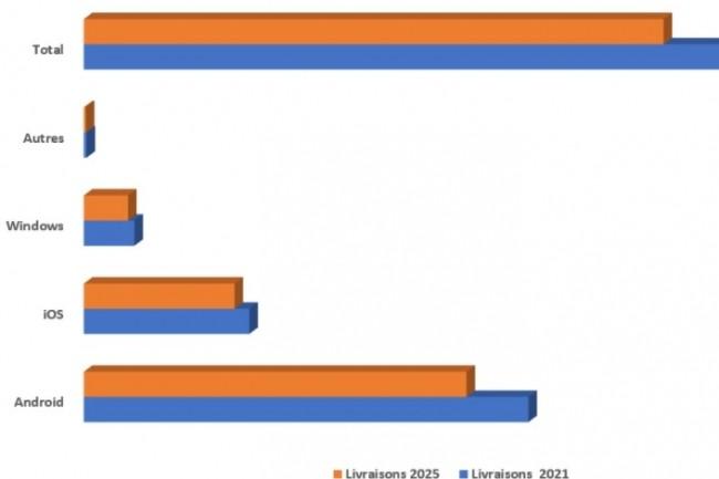 Prévisions de livraisons de tablettes en EMEA entre 2021 et 2025