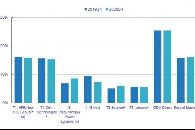 Evolution des revenus des 5 principaux fabricants de serveurs dans le monde entre les quatrièmes trimestres 2019 et 2020. Source : IDC.