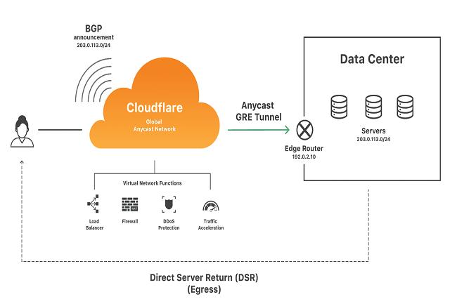 Magic Transit fournit des fonctions réseau - protection contre les dénis de service (DDoS) et  accélération du trafic - depuis les datacenters Cloudflare - pour les réseaux sur site, hébergés dans le cloud. (Crédit Cloudflare)