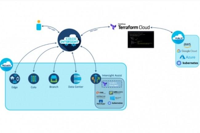 � Intersight Service for Terraform s'int�gre en toute s�curit� � Terraform Cloud Business avec une authentification SSO et un acc�s on premise s�curis� �, a expliqu� Kaustubh Das, vice-pr�sident et general manager de l'activit� cloud et compute de Cisco. (cr�dit : Cisco)