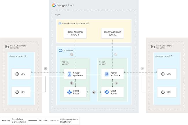 Cisco et Google rapprochent leurs technologie pour lier le SD-WAN du premier au cloud du second. (Crédit Google Cloud)