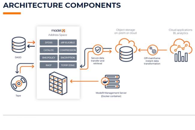 Fond� en 2016, Model9 a travaill� trois ans pour d�velopper sa solution de stockage cloud pour les mainframes Z d'IBM.