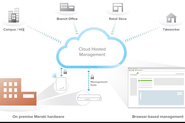 NaaS : le réseau en tant que service est l'avenir, mais il a des défis à relever. (Crédit Meraki)