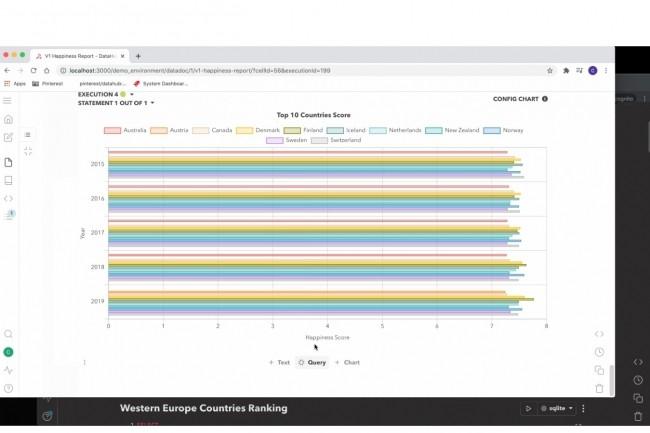 L'interface DataDoc de Querybook propose trois types de cellules : texte, requête ou graphique (ci-dessus). Crédit : Pinterest