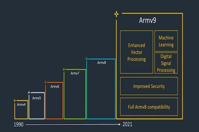 Plusieurs jeux d'instructions supplémentaires et des performances IPC améliorées sont attendus avec l'architecture Armv9. (Crédit ARM)
