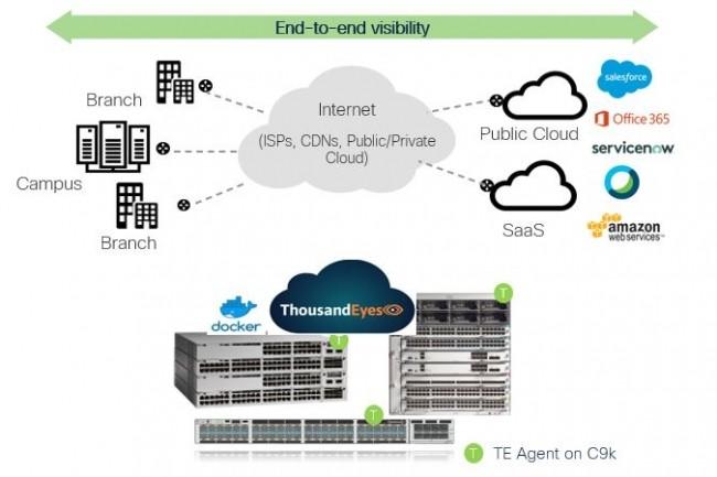 Le rachat de ThousandEyes en mai 2020 permet aujourd'hui à Cisco d'étoffer ses switchs Catalyst et son APM AppDynamics. (Crédit Cisco)