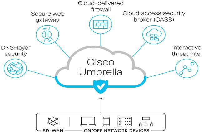 Dans un premier temps, Cisco proposera la solution SASE sous forme de pack unique et intégré en tant que service. (Crédit Cisco)