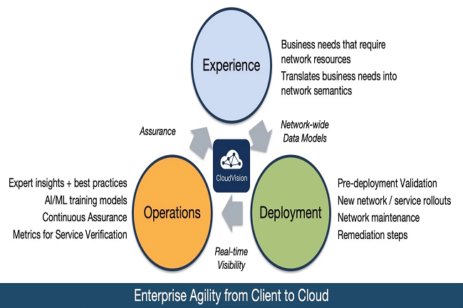 Arista met � jour sa plate-forme CloudVision avec des fonctions cloud et d'automatisation.