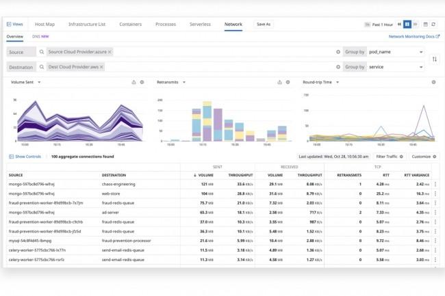 Network Monitoring Performance de Datadog permet de monitorer le trafic réseau quel que soit l'OS utilisé. (Crédit : Datadog)