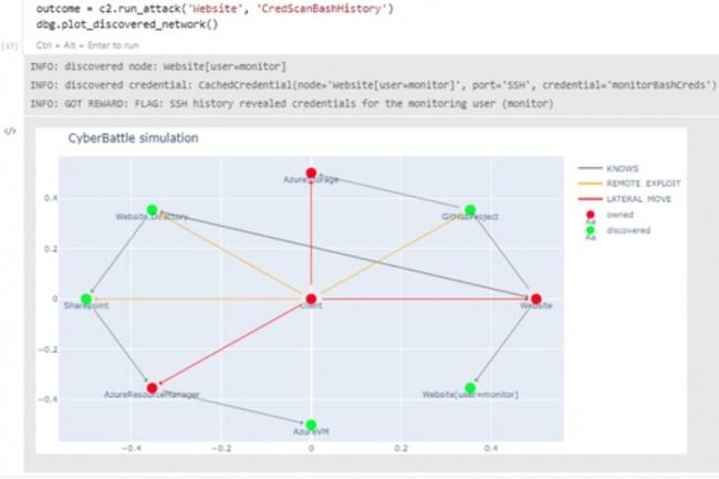 Les scénarios de cyberattaques traitées avec le simulateur CyberBattleSim sont variés et vont du vol d'identifiants au leak de propriétés de noeuds pour de l'escalade de privilèges en passant par l'exploit de vul de sites Sharepoint. (crédit : Microsoft)