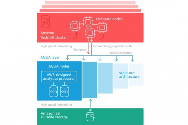 Selon AWS, les clients Redshift qui utilisent déjà des noeuds ra3.4xl ou ra3.16xl pour leur entrepôt de données cloud peuvent commencer à tirer parti d'Aqua en quelques minutes. (Crédit : AWS).