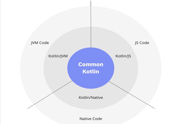 La prise en charge de la programmation multiplateforme est l'un des principaux avantages de Kotlin. (Crédit Kotlin)