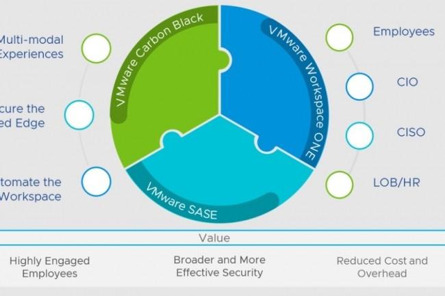 Anywhere Workspace, une offre intégrée reposant sur trois composantes du portefeuille de VMware en cloud, réseaux et sécurité. (crédit : VMware)