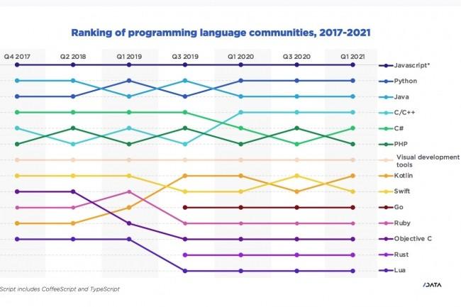Le recours aux différents langages se répartit en fonction descatégories d'applications développées :mobile, desktop, cloud, IoT, IA/machine learning, AR/VR. (Crédit : SlashData)