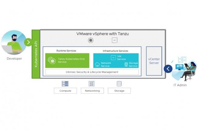 Avec vSphere VM Service, les développeurs vont pouvoir auto-déployeren environnement Kubernetesdes VM pré-configurées par les administrateurs IT. (Crédit : VMware)