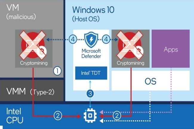 Avec TDT d'Intel, Windows Defender peut maintenant d�tecter et bloquer le cryptojacking. (Cr�dit Photo : Microsoft)