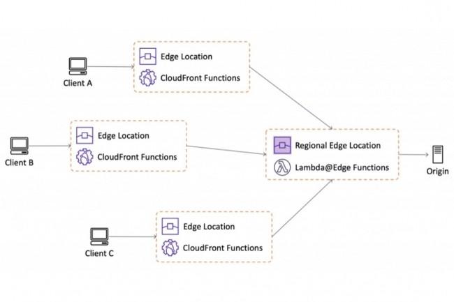 CloudFront Functions est typiquement adapté au traitement de requêtes web légères comme la réécriture ou la redirection d'URL. (Crédit : AWS)