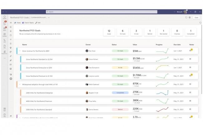 Lesscorecards, nouvelle classe d'objets dans Power BI,rassemblent sous forme de tableaux de bord les différents objectifset sous-objectifs fixés à des équipes. (Crédit : Microsoft)