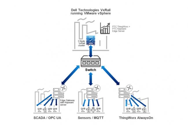 L'architecture de référence Dell Technologies Manufacturing Edge comprend 3 noeuds VxRail. (Crédit Dell)