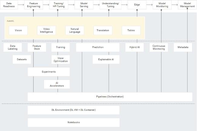 Vertex AI combine plusieurs solutions pour entra�ner des mod�les de machine learning. (Cr�dit Photo : Google)