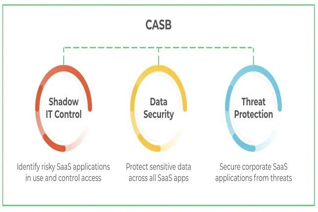 Palo Alto Networks veut faciliter l�adoption du zero trust dans l�entreprise. (Cr�dit Palo Alto Networks)