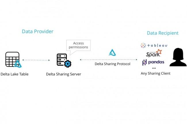Le protocole Delta Sharing peut être utilisé avec Python et R ou avec Tableau et Power BI pour la datavisualisation. (Crédit : Databricks)