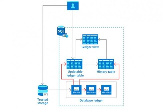 L'utilisation d'un registre � append-only � avec SQL Azure facilite la construction d�applications blockchain semblables � celles propos�es par le service Azure blockchain. (cr�dit : Microsoft)