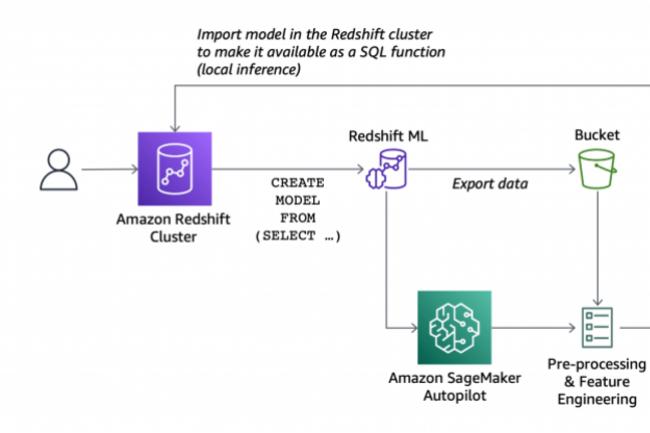 Redshift ML, désormais disponible pour tous, facilite la création et le déploiement d'un modèle de machine learning. (Crédit : AWS)