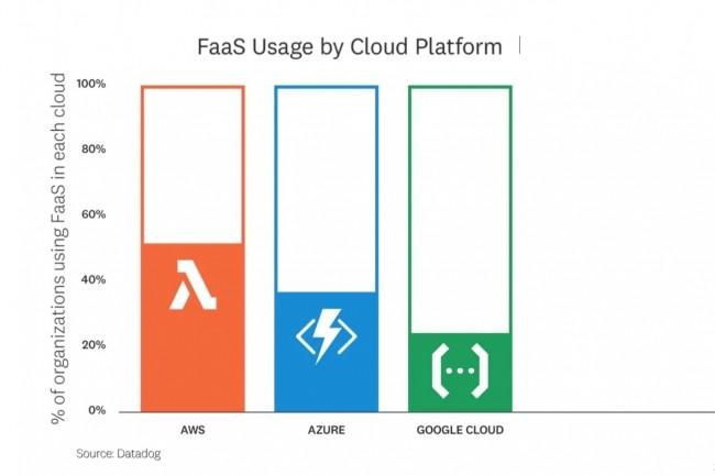 Au moins une organisation sur cinq utilise du Function-as-a-service dans chacun des trois principaux clouds publics, montre une étude de Datadog.