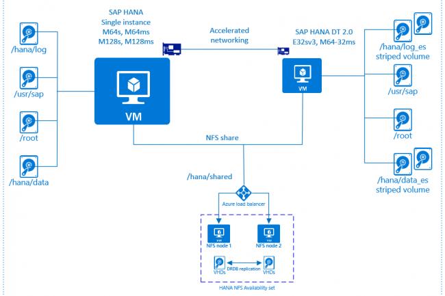 Azure a perdu son statut de plateforme d'hébergement préférée pour SAP S/4HANA. (Crédit MS)