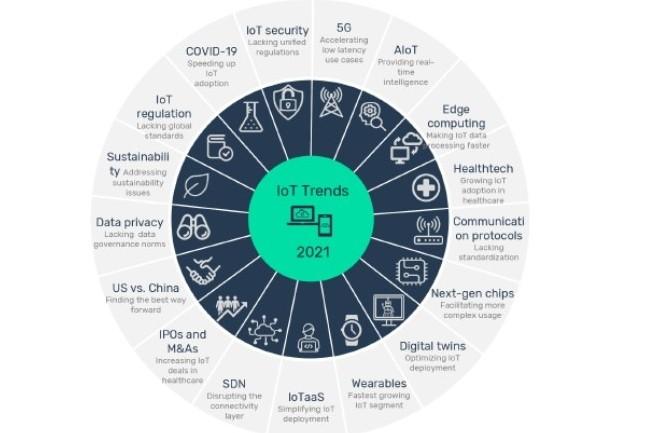 Les tendances principales de l'IoT en 2021 selon GlobalData. Source : GlobalData