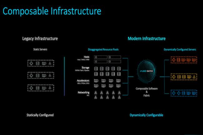 La start-up Liqid d�veloppe une plateforme capable de composer dynamiquement des grappes de serveurs pour s'adapter aux besoins des charges de travail. (Cr�dit Liqid)