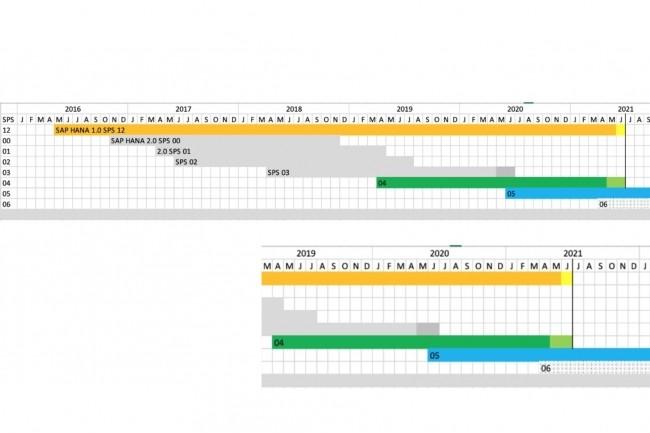 Le 30 juin 2021 marque la fin de la maintenance ��mainstream�� de Hana 1.0 SPS 12 et de Hana 2.0 SPS 04 pour les utilisateurs de SAP. (Cr�dit : SAP)