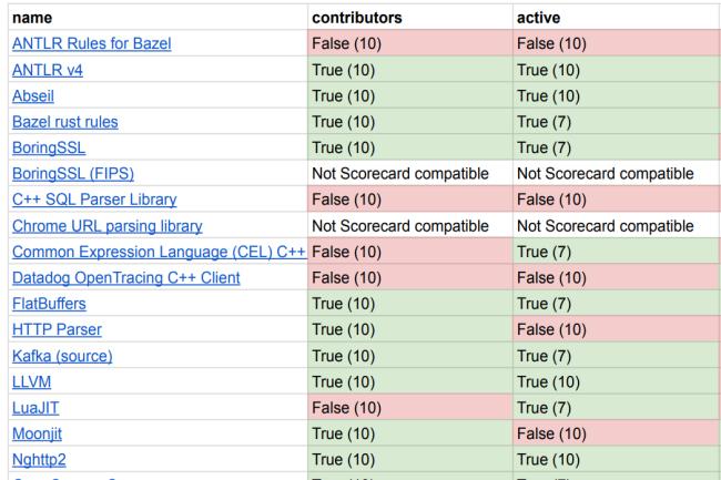 Scorecards propose plusieurs analyses et recommandations sur la s�curit� des projets open source. (Cr�dit Photo: Google)
