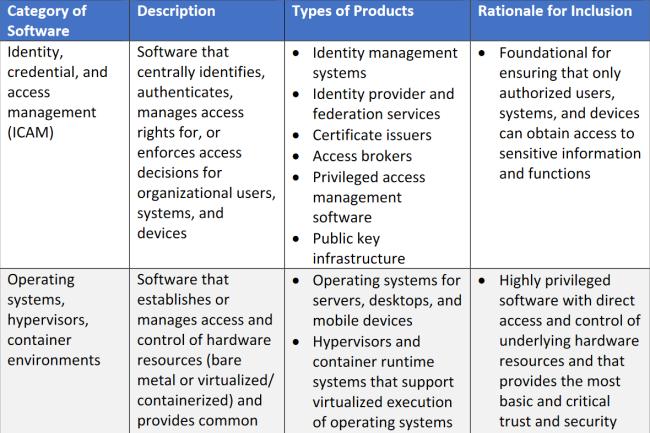 Le NIST livre sa d�finition des � logiciels critiques �
