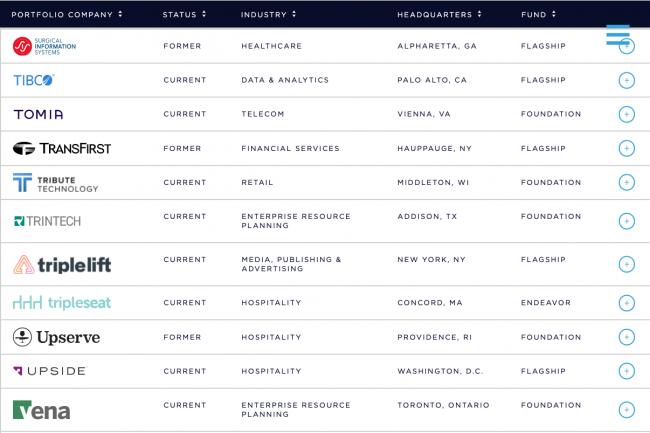 Vista Equity Partners �tudie la cession de Tibco Software. (Cr�dit Photo: